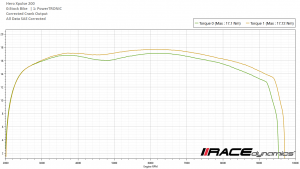 powertronic xpulse 200 dyno graph